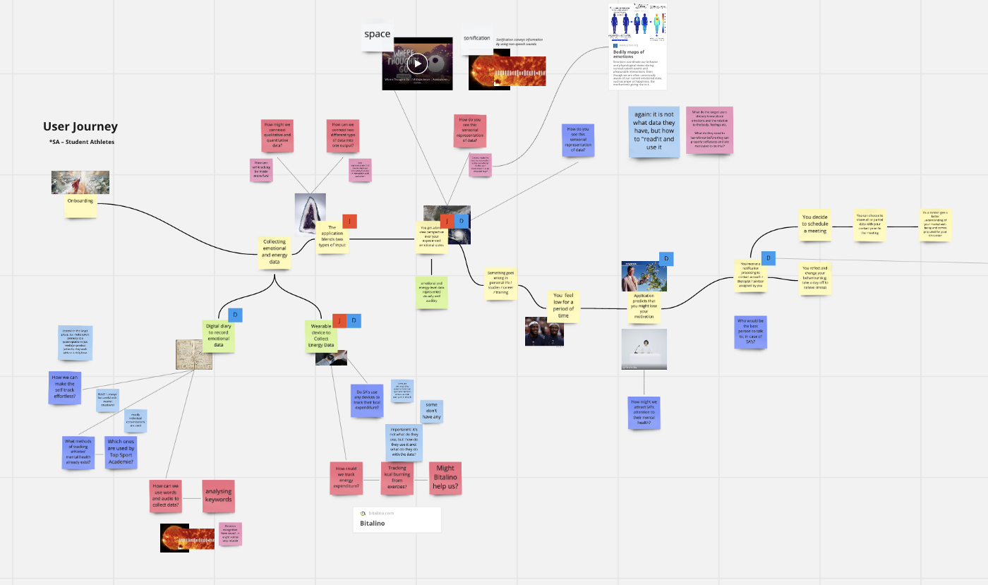 The same user journey, but covered with comments, questions and suggestions from the experts