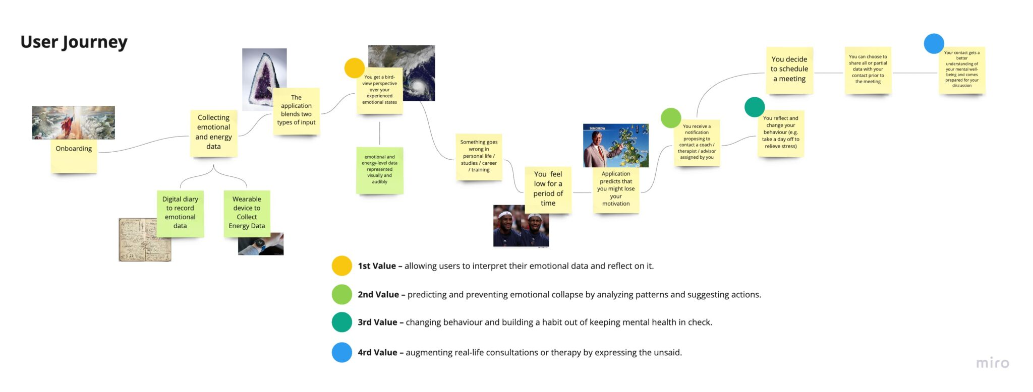 User journey detailing the athletes interactions with a self-journaling mobile app and receiving notifications about their emotional state.